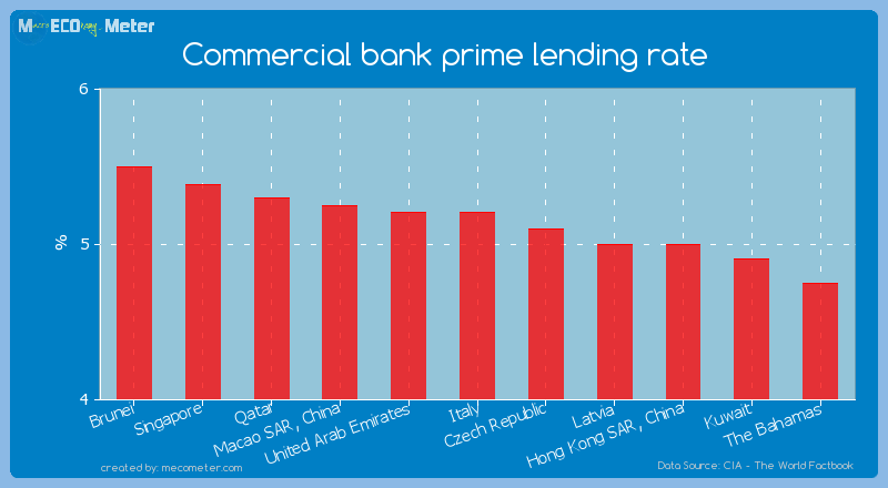 Commercial bank prime lending rate of Italy