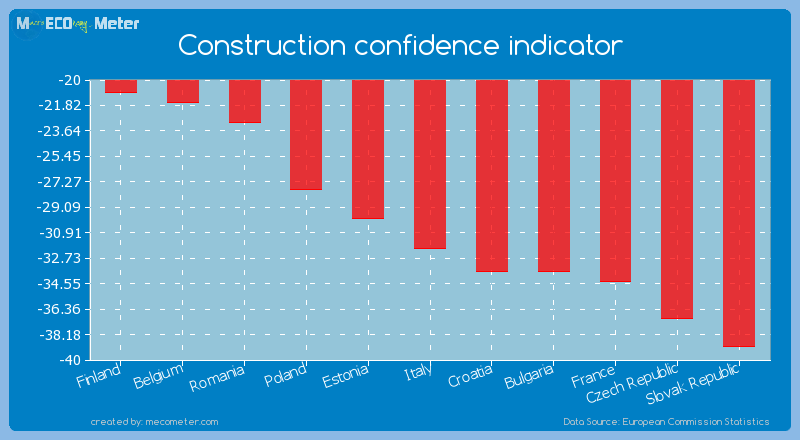 Construction confidence indicator of Italy