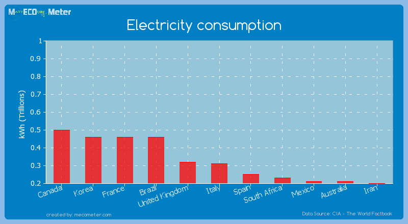 Electricity consumption of Italy
