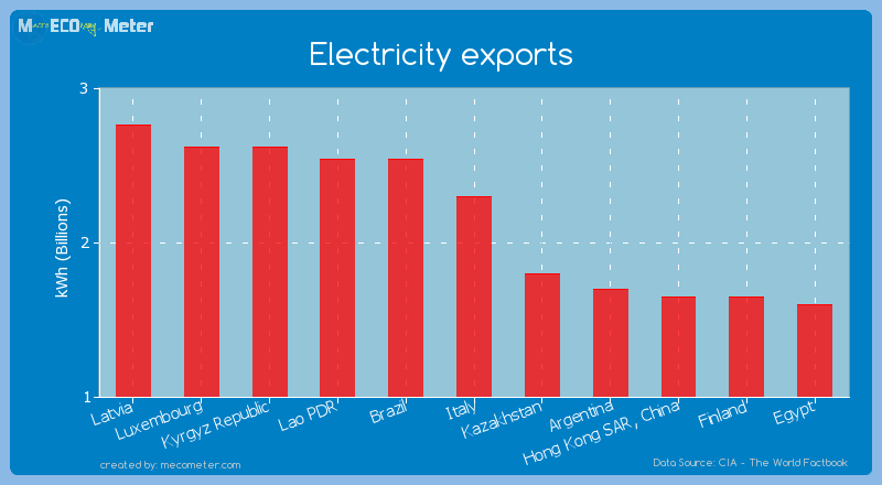 Electricity exports of Italy
