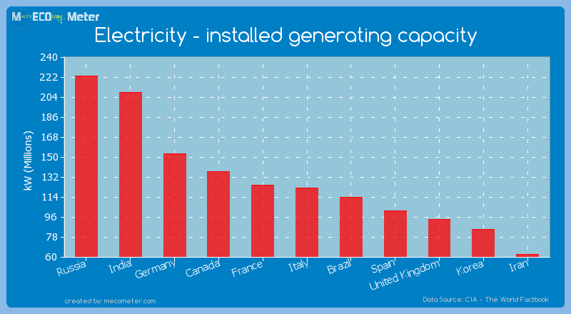 Electricity - installed generating capacity of Italy