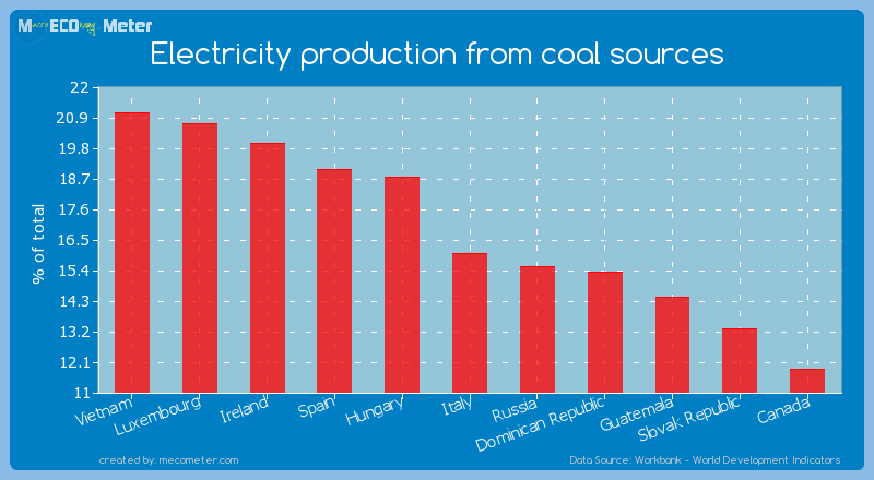 Electricity production from coal sources of Italy