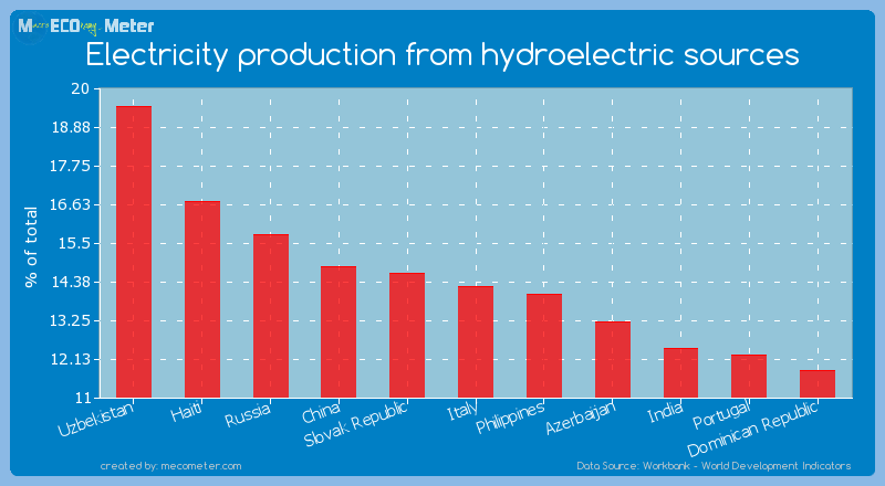 Electricity production from hydroelectric sources of Italy