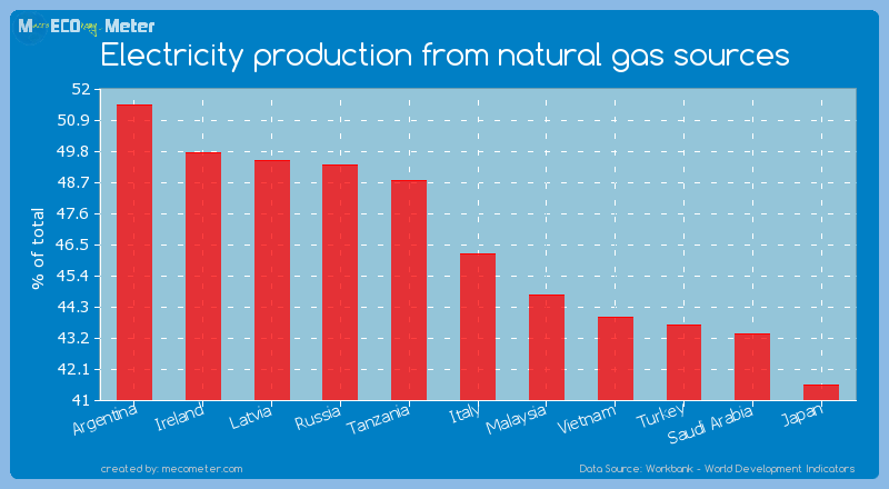 Electricity production from natural gas sources of Italy