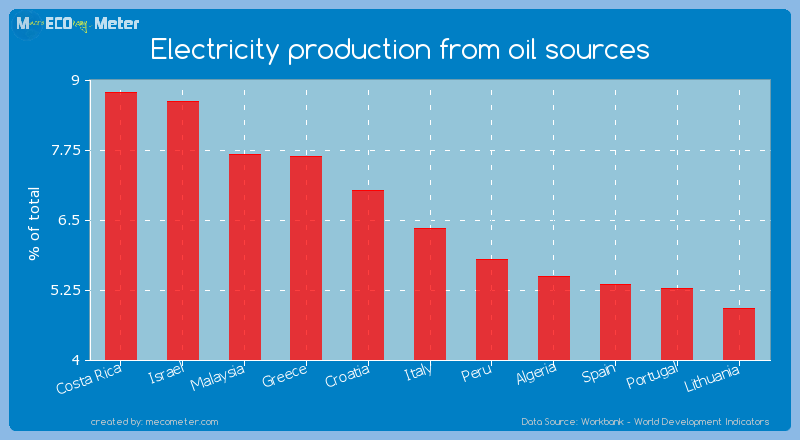 Electricity production from oil sources of Italy