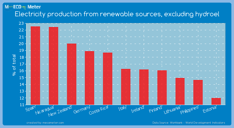 Electricity production from renewable sources, excluding hydroel of Italy