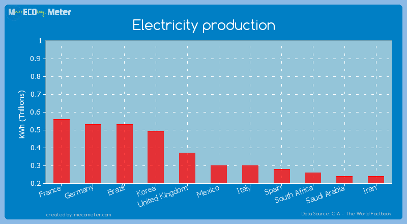 Electricity production of Italy