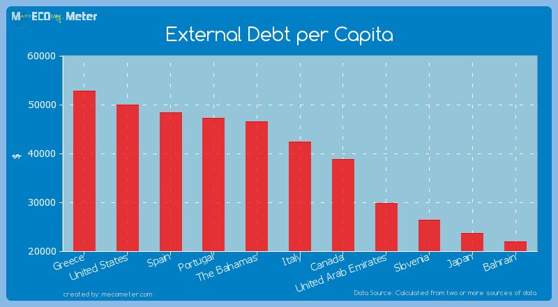 External Debt per Capita of Italy