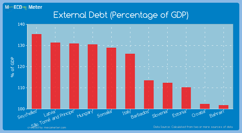 External Debt (Percentage of GDP) of Italy