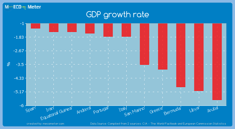 GDP growth rate of Italy
