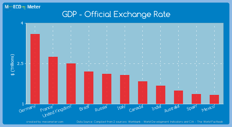 Italy Exchange Rates and Real Effective Exchange Rates
