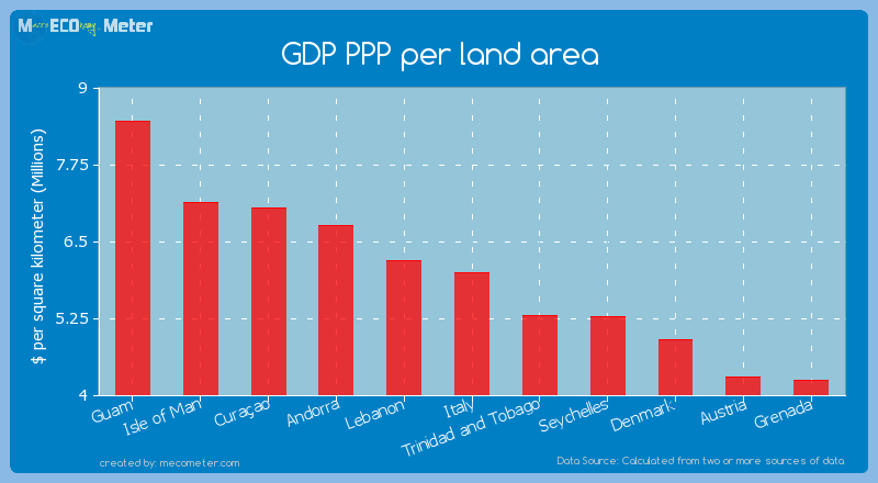 GDP PPP per land area of Italy