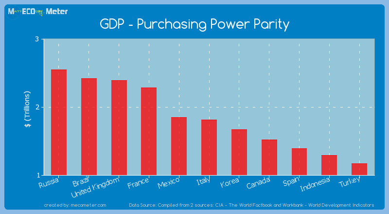 GDP - Purchasing Power Parity of Italy