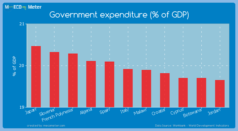 Government expenditure (% of GDP) of Italy