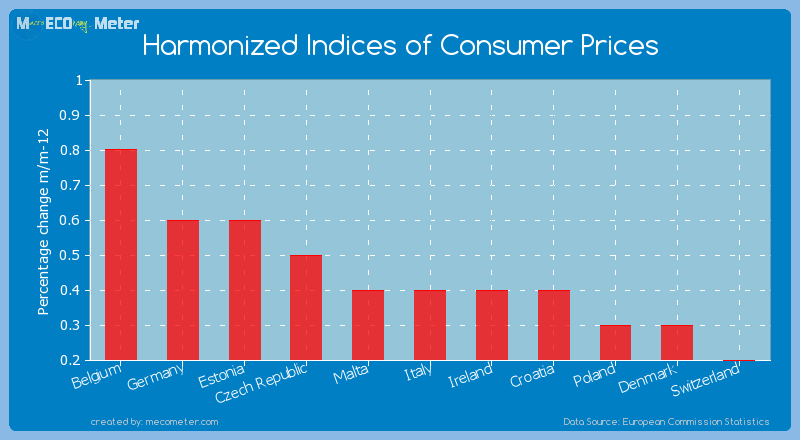 Harmonized Indices of Consumer Prices of Italy