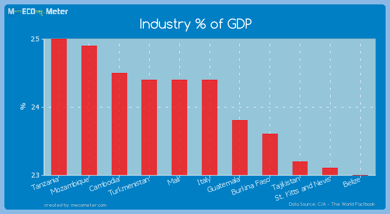 Industry % of GDP of Italy