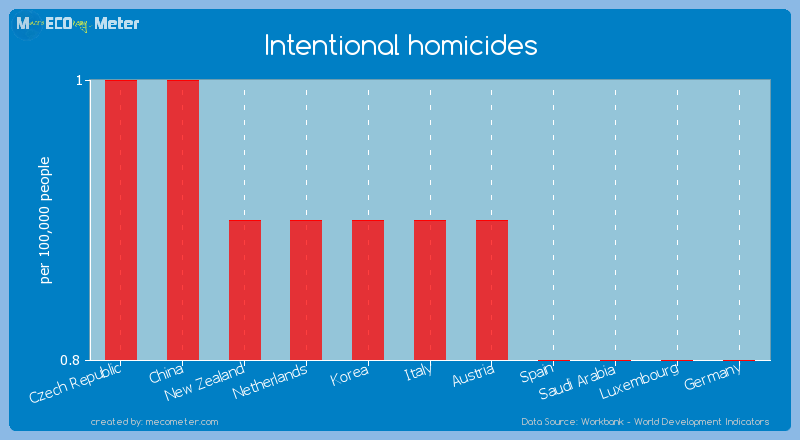 Intentional homicides of Italy