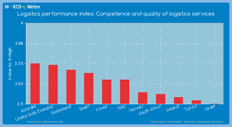 Logistics performance index: Competence and quality of logistics services of Italy
