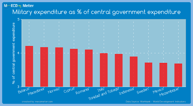 Military expenditure as % of central government expenditure of Italy