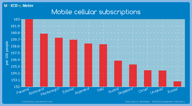 Mobile cellular subscriptions of Italy