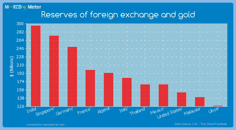 Reserves of foreign exchange and gold of Italy