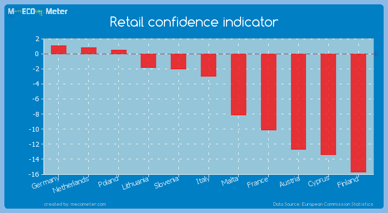 Retail confidence indicator of Italy