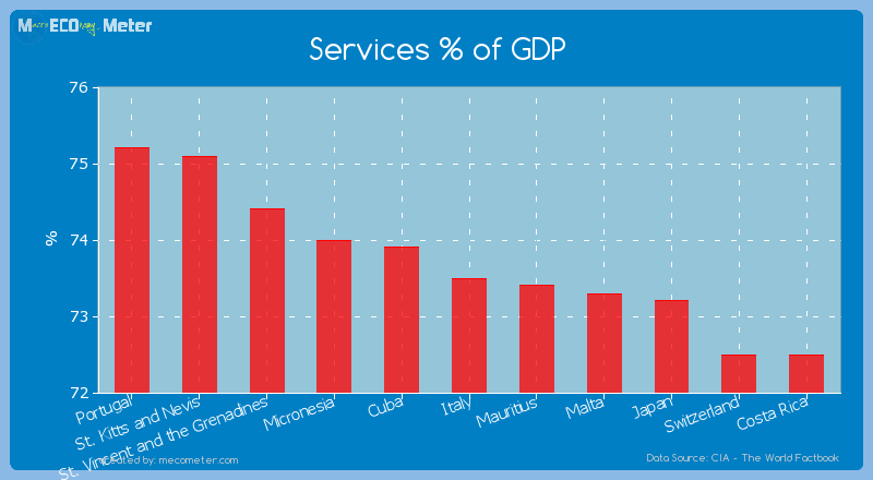 Services % of GDP of Italy