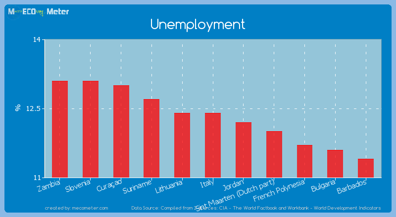 Unemployment of Italy