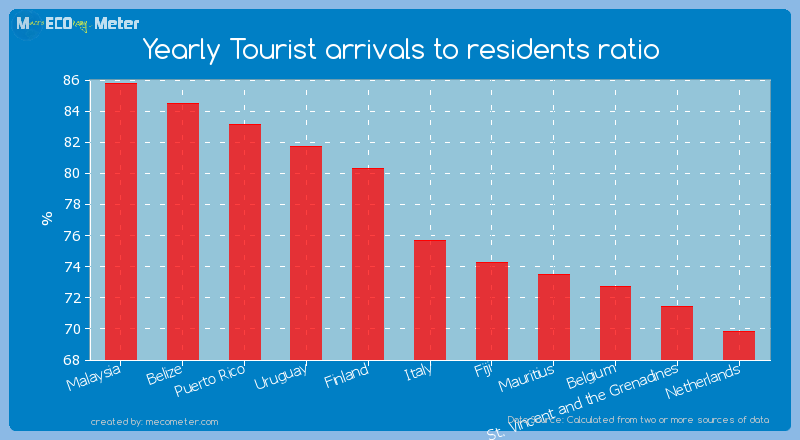 Yearly Tourist arrivals to residents ratio of Italy