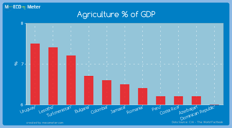 Agriculture % of GDP of Jamaica