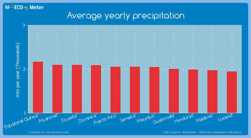Average yearly precipitation of Jamaica