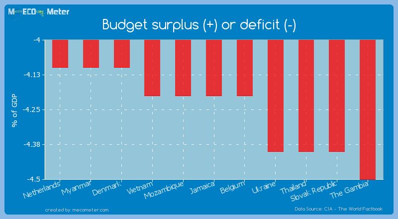 Budget surplus (+) or deficit (-) of Jamaica