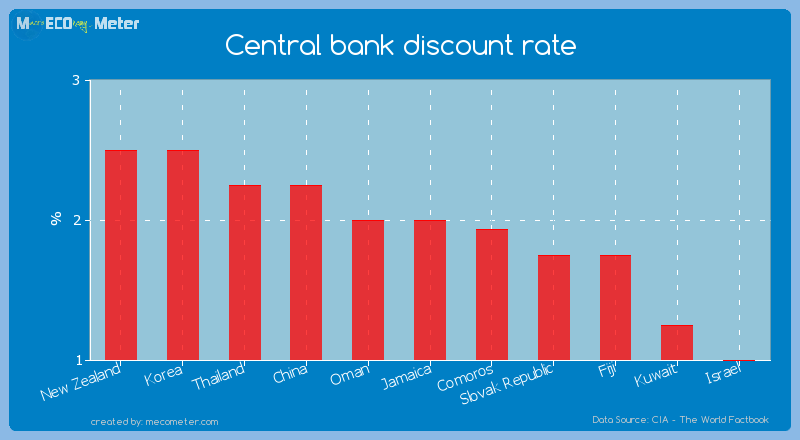 Central bank discount rate of Jamaica