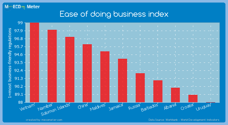 Ease of doing business index of Jamaica