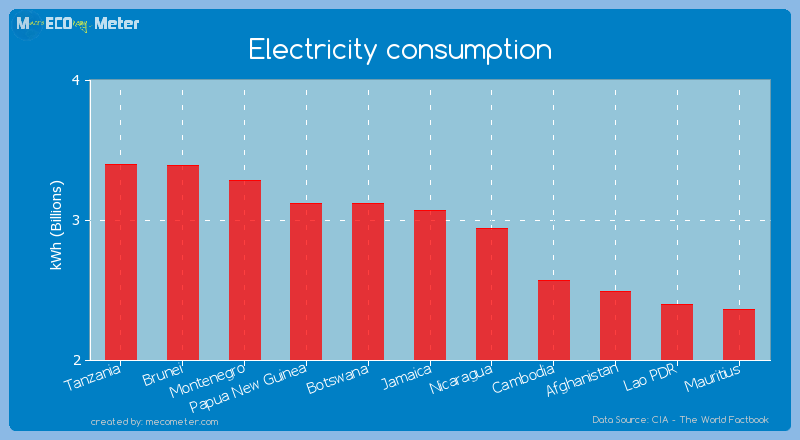 Electricity consumption of Jamaica