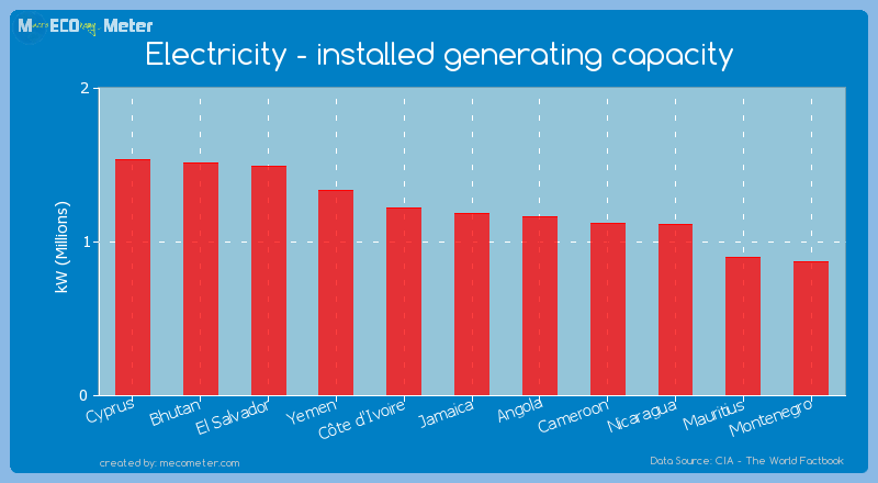 Electricity - installed generating capacity of Jamaica