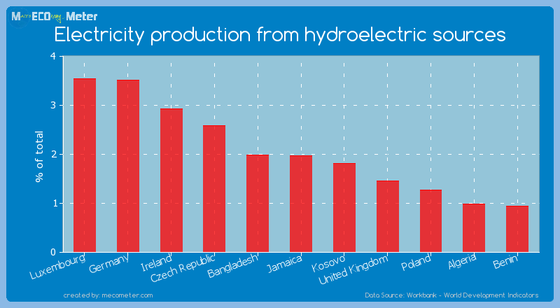 Electricity production from hydroelectric sources of Jamaica