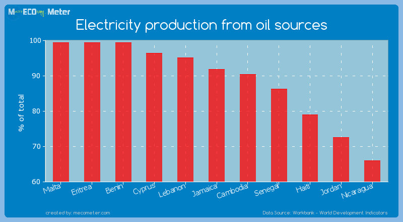 Electricity production from oil sources of Jamaica