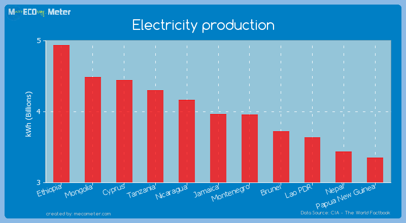 Electricity production of Jamaica