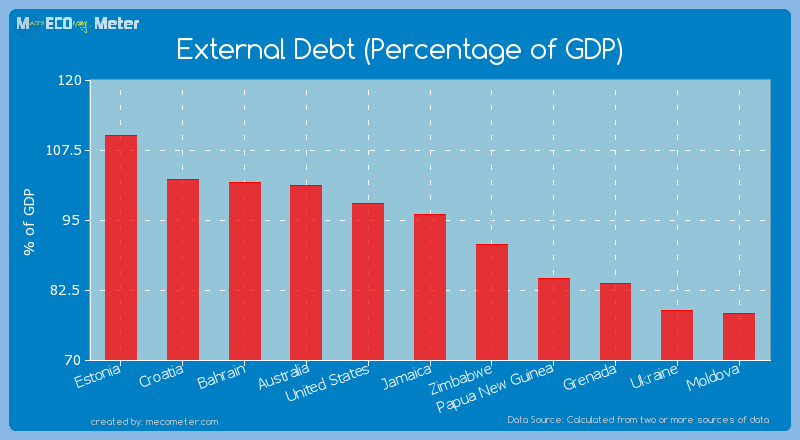 External Debt (Percentage of GDP) of Jamaica
