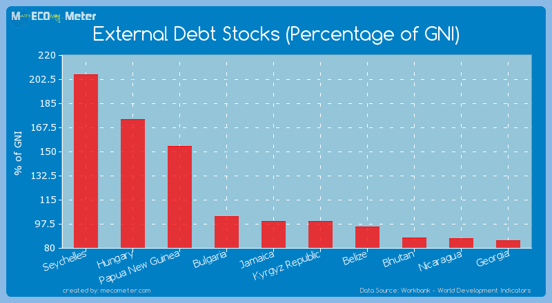 External Debt Stocks (Percentage of GNI) of Jamaica