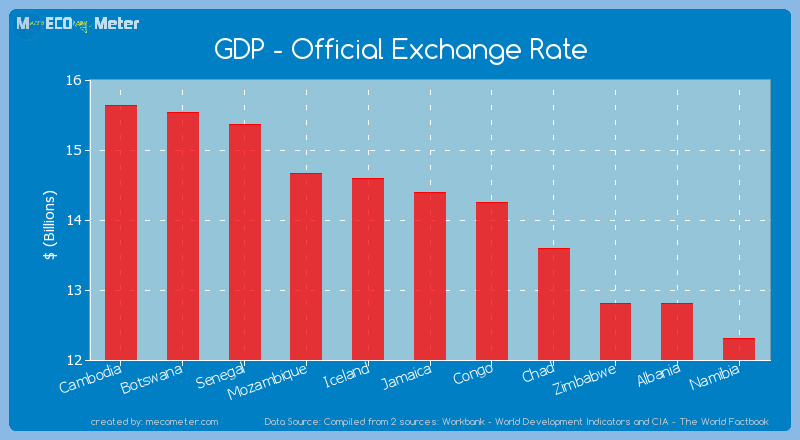 GDP - Official Exchange Rate of Jamaica