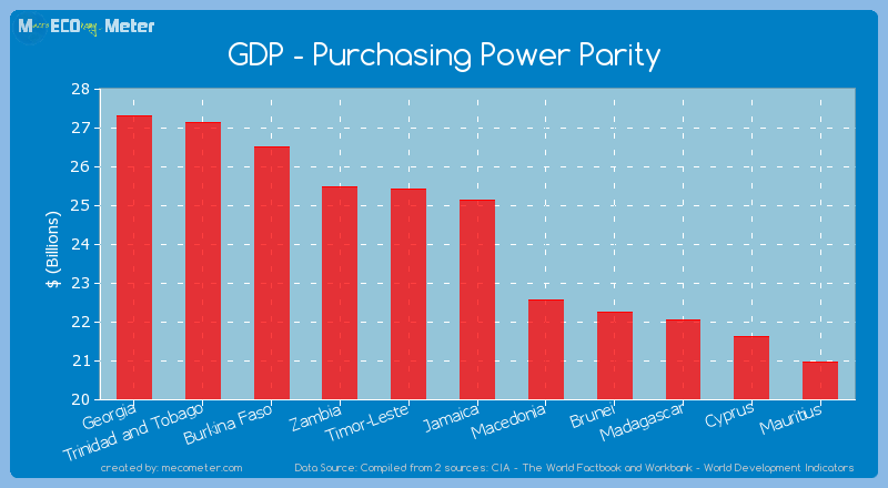 GDP - Purchasing Power Parity of Jamaica