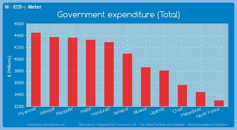 Government expenditure (Total) of Jamaica