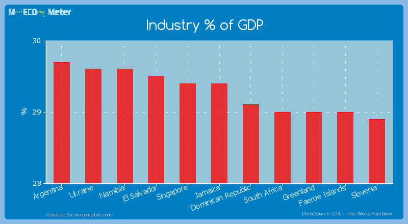 Industry % of GDP of Jamaica