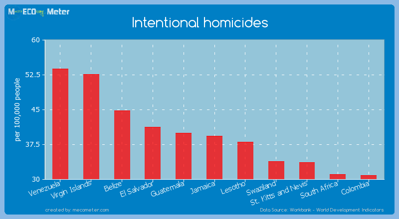 Intentional homicides of Jamaica