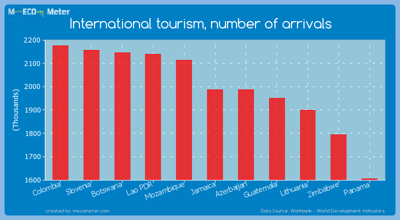 International tourism, number of arrivals of Jamaica