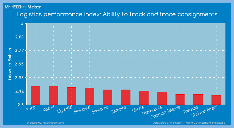 Logistics performance index: Ability to track and trace consignments of Jamaica