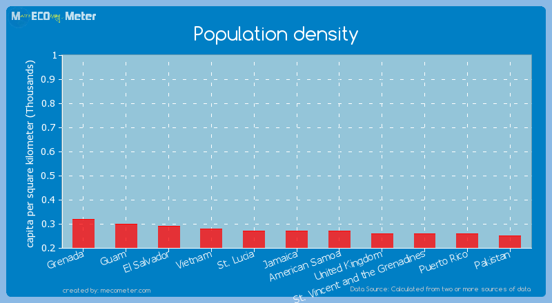 Population density of Jamaica