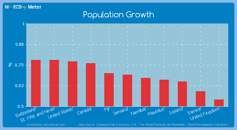 Population Growth of Jamaica